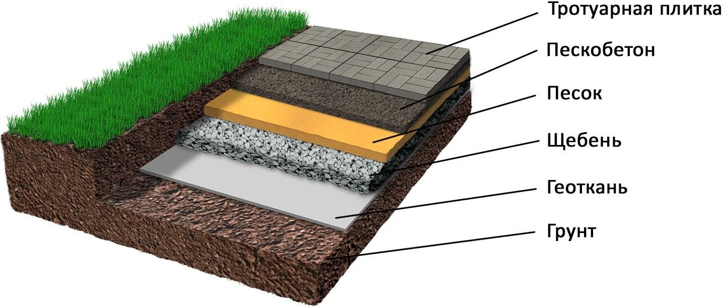 Правильная подготовка бетонного основания под тропинки на участке